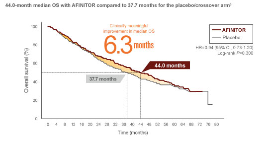 Patient population of the RADIANT-4 study by primary site of tumor originKaplan-Meier curve for overall survival in the RADIANT-3 study of AFINITOR