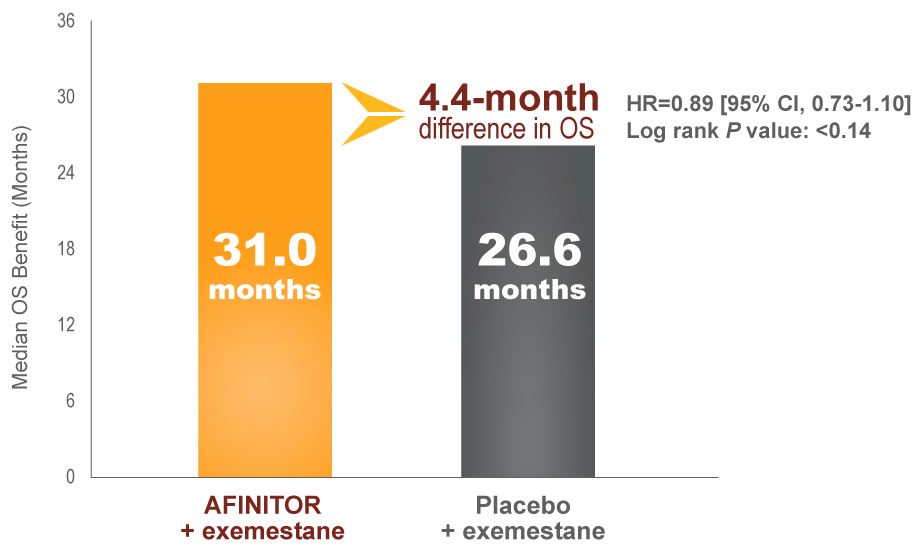 """AFINITOR (everolimus) plus exemestane demonstrated a 4.4-month difference in OS vs exemestane monotherapy"""